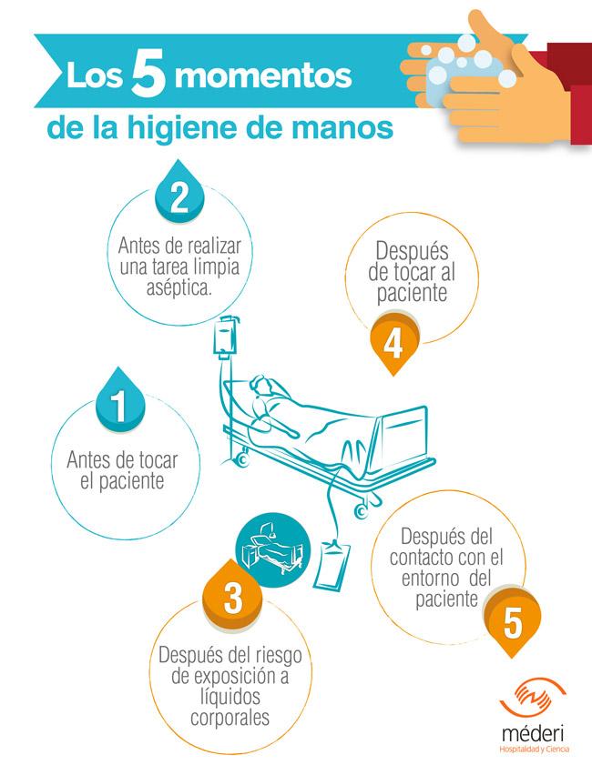 Los 5 Momentos De La Higiene De Manos Méderi